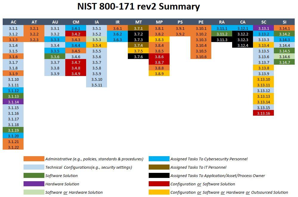 2020-nist-800-171-rev2-summary.jpg