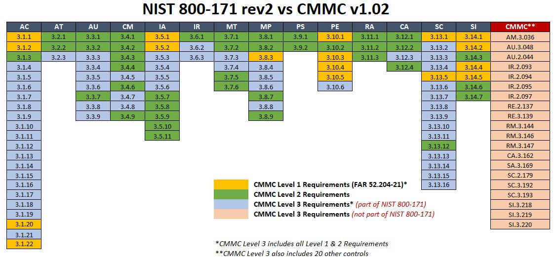 2020-nist-800-171-rev2-vs-cmmc-v1.02.jpg