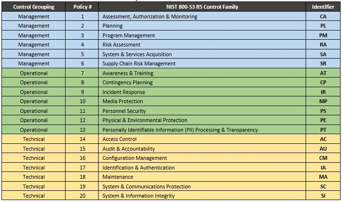 2020-nist-sp-800-53-r5-fips-199-management-operational-technical-controls.jpg
