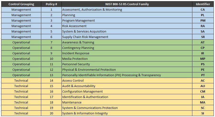 2020-nist-sp-800-53-r5-policies-standards.jpg