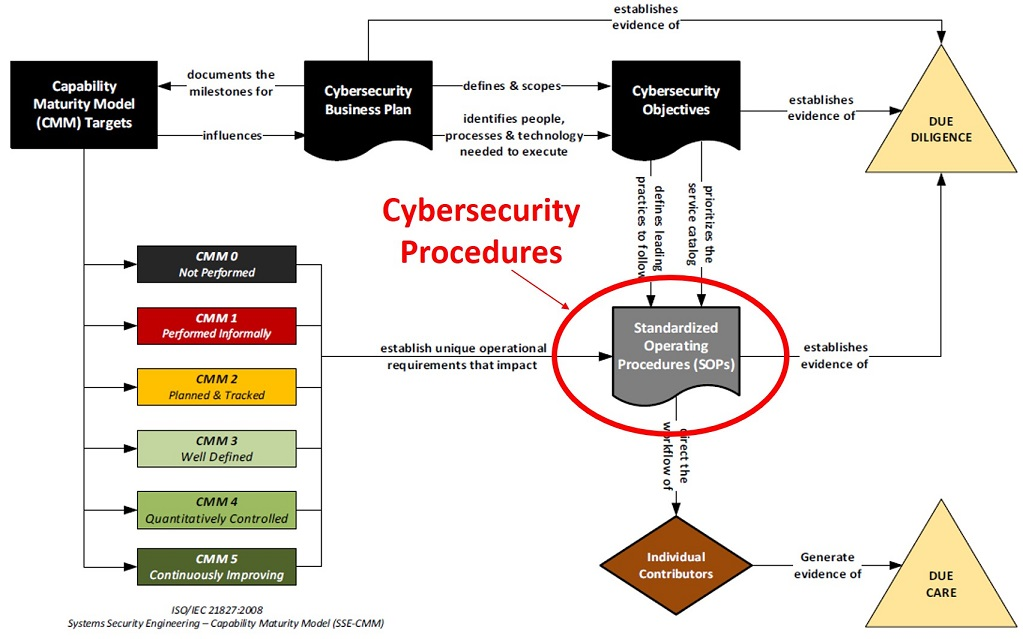 2020-operationalizing-cybersecurity-planning-model-cybersecurity-procedures.jpg