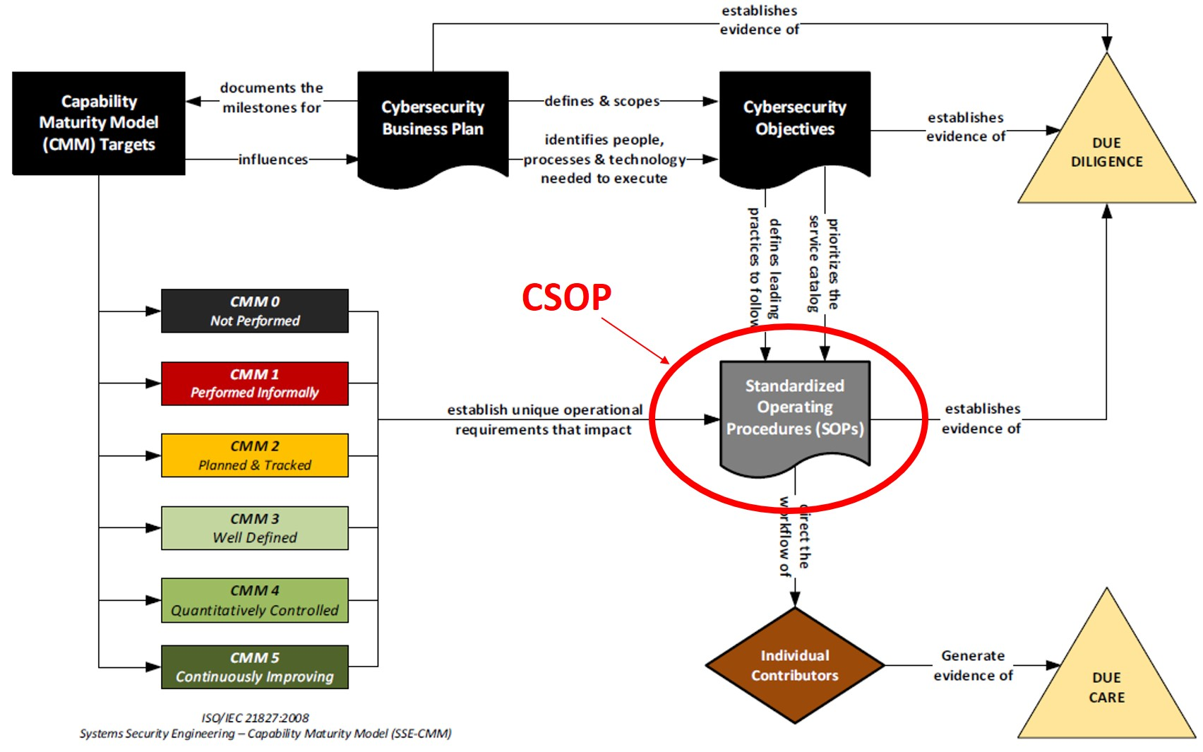2020-operationalizing-cybersecurity-planning-model.jpg