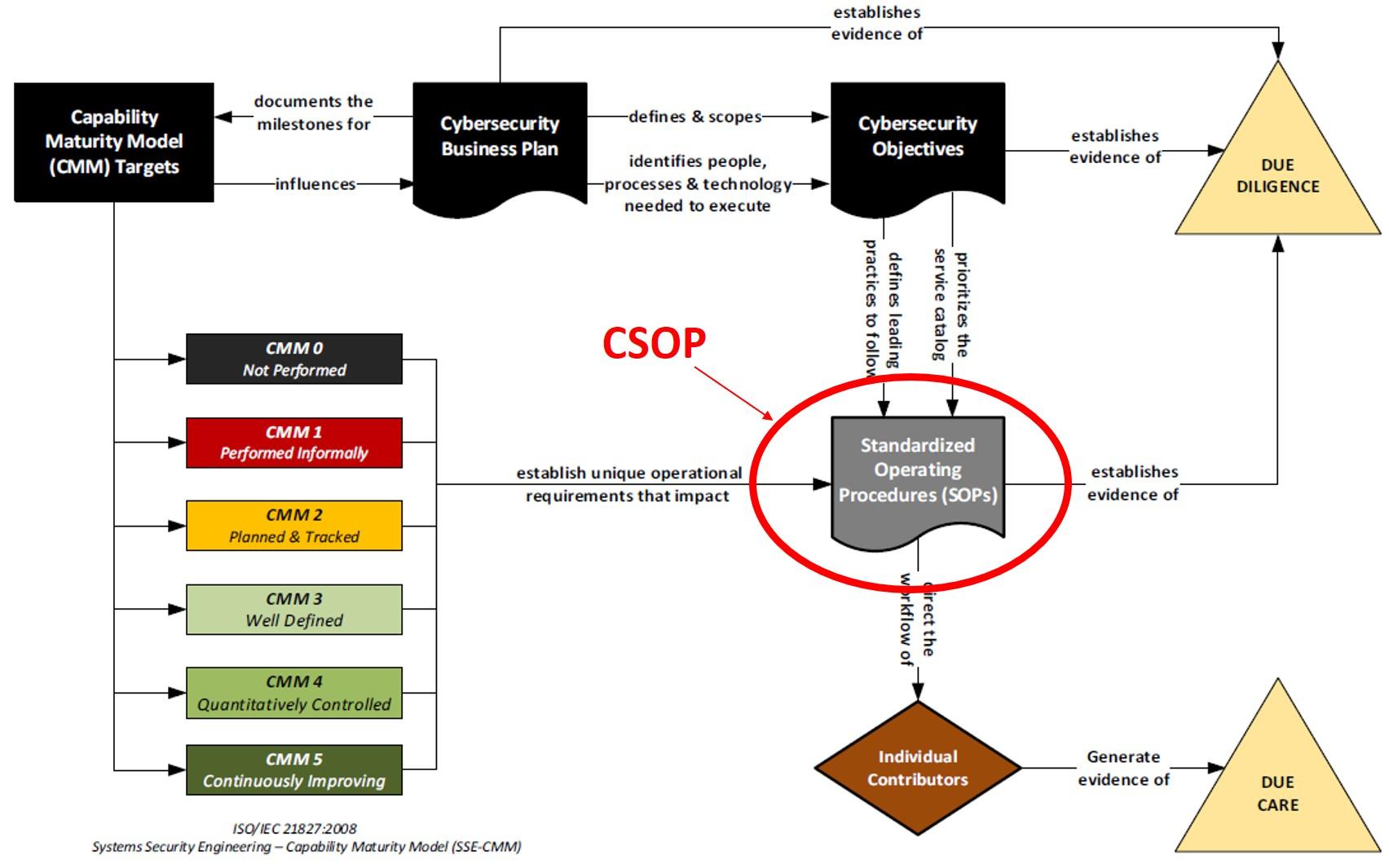 2020-operationalizing-cybersecurity-planning-model.jpg