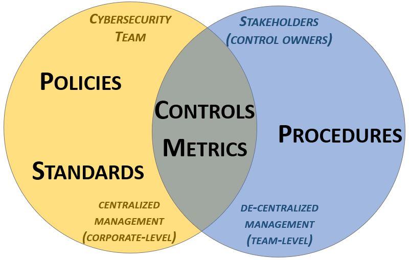 2020-policy-standard-procedure-ownership.jpg