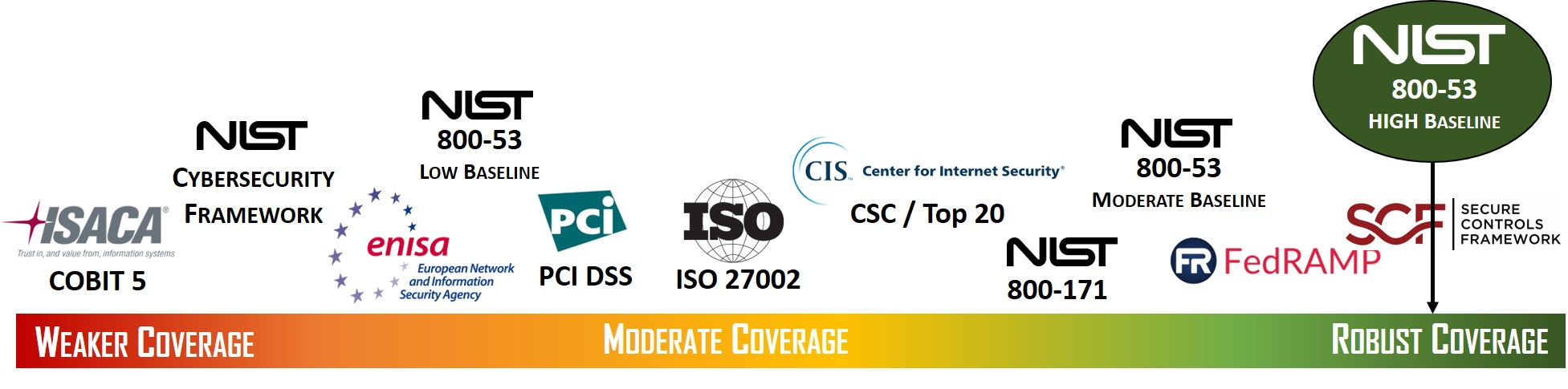 2020-spectrum-nist-800-54-low-moderate-high-baseline-compliance.jpg