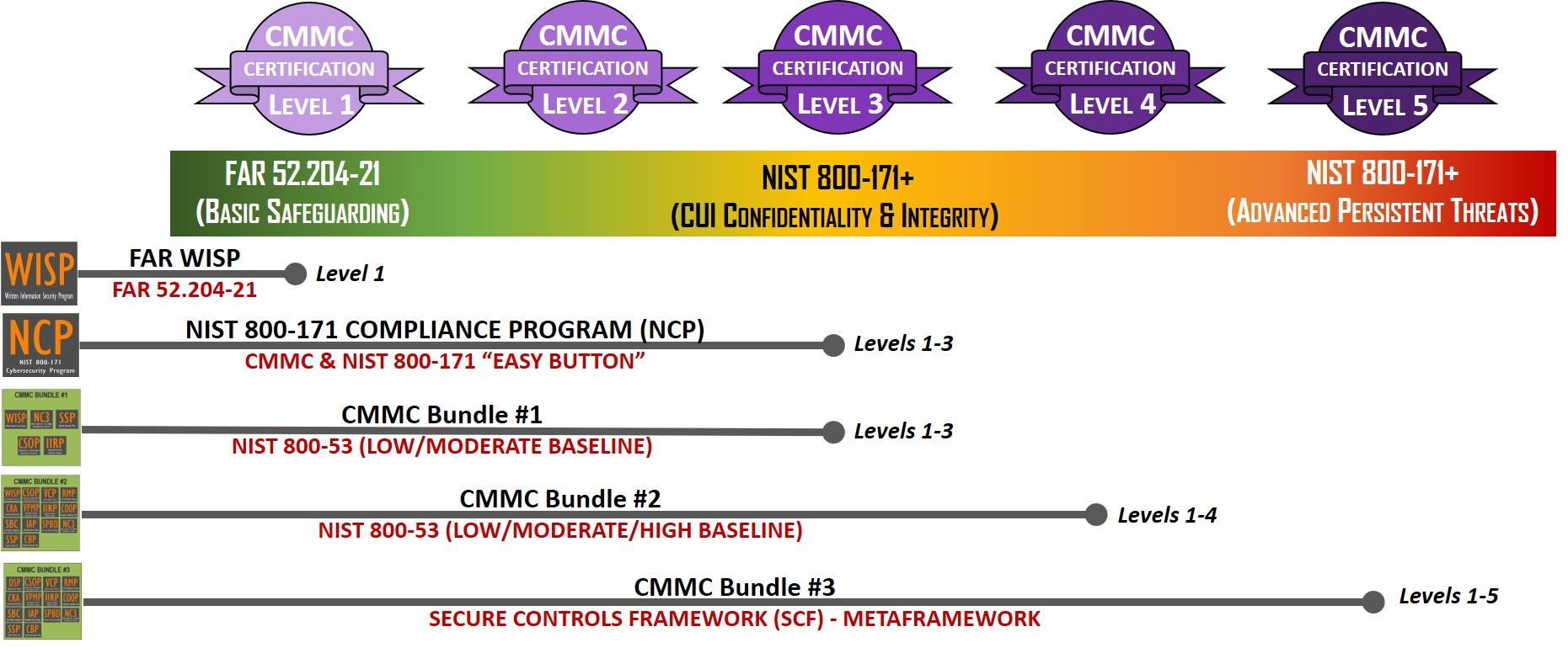 2020.1-cmmc-editable-policies-standards-procedures-ssp-poam-template-example.jpg