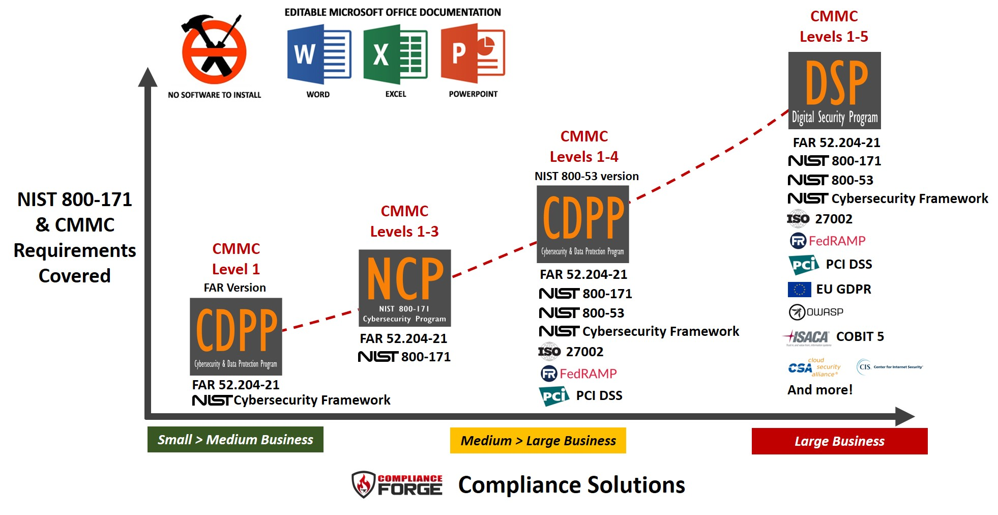 2020.1-complianceforge-nist-sp-800-171-cmmc-compliance-documentation-policies-standards-procedures.jpg