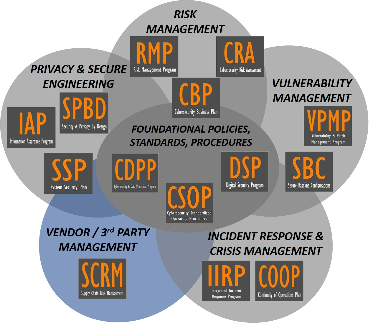 2020.1-complianceforge-products-supply-chain-risk-management-scrm.jpg