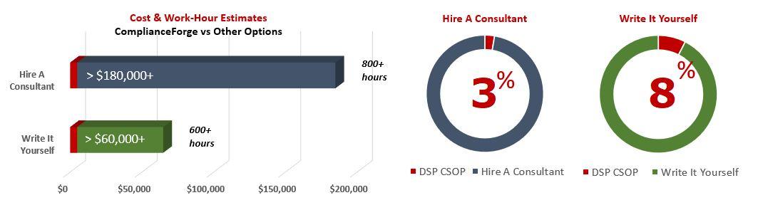 2021-cost-benefit-csop-dsp.jpg