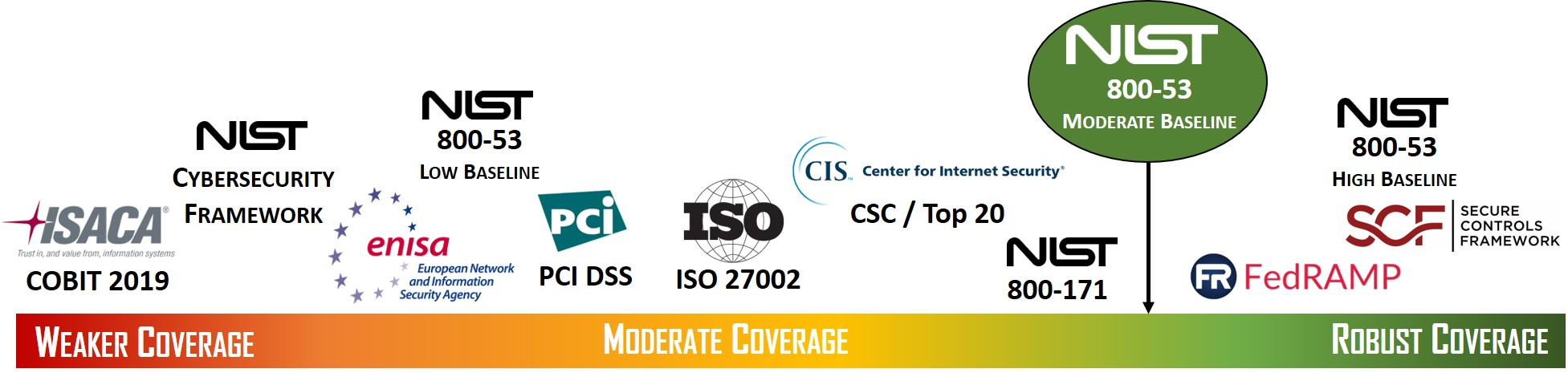 2021-nist-sp-800-53-r5-moderate-policies-standards-procedures.jpg