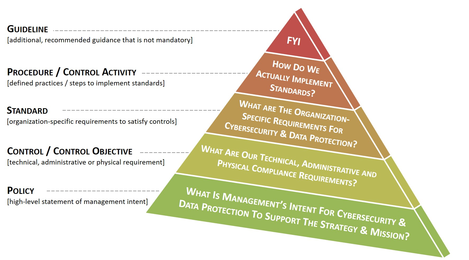 2021-policy-pyramid-policies-standards-controls-procedures-guidelines.jpg