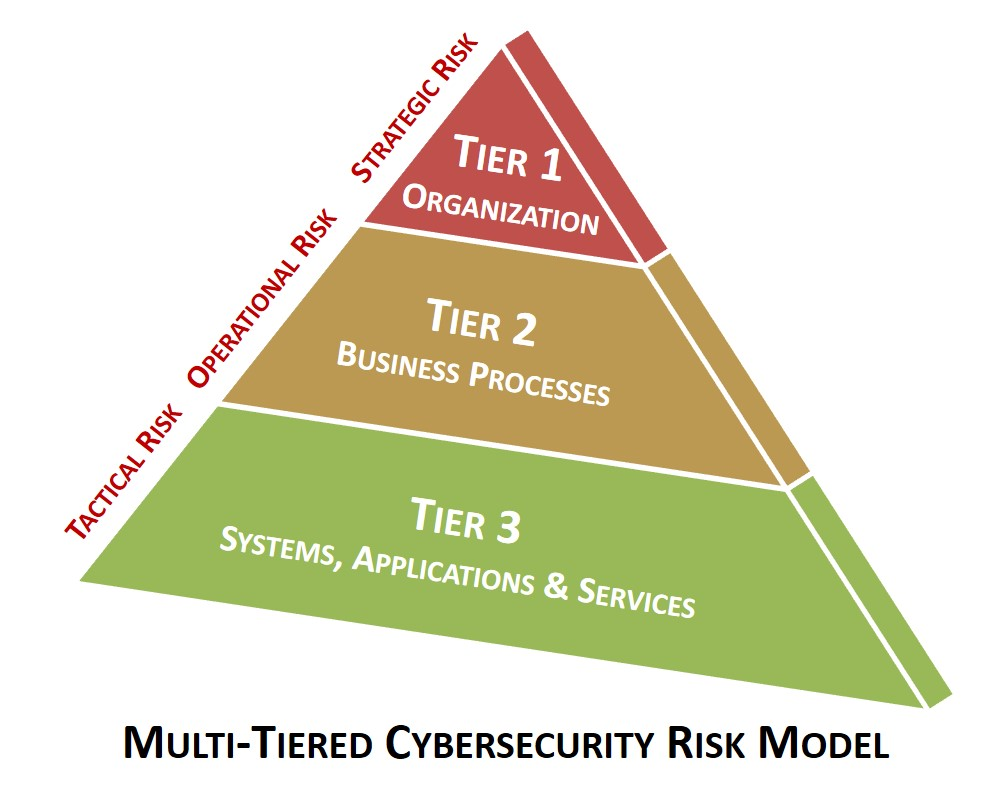 2021-scrm-multi-tiered-cybersecurity-risk-model.jpg
