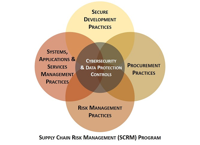 2021-supply-chain-risk-management-scrm-program-overview.jpg