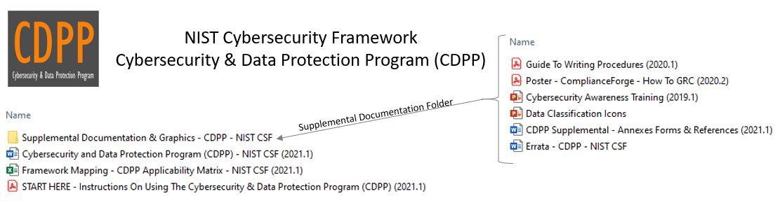 2021.1-cdpp-contents-nist-csf.jpg
