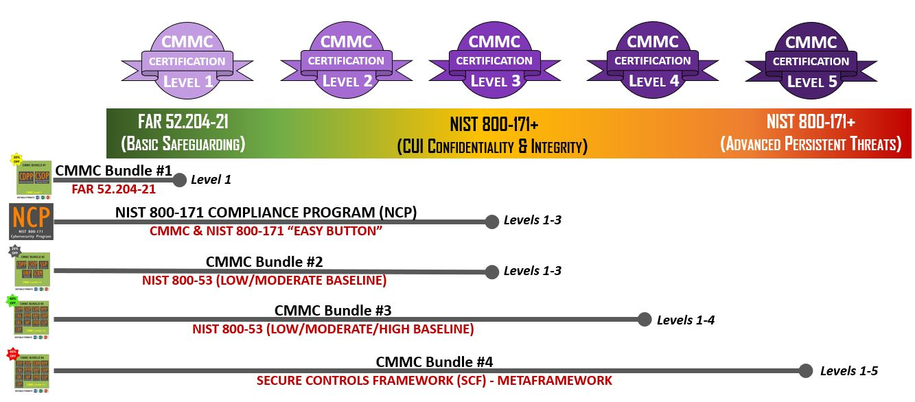 2021.1-cmmc-compliance-documentation-levels-1-5.jpg