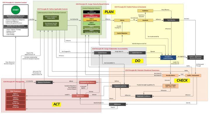 2021.1-dsp-integrated-controls-management.jpg
