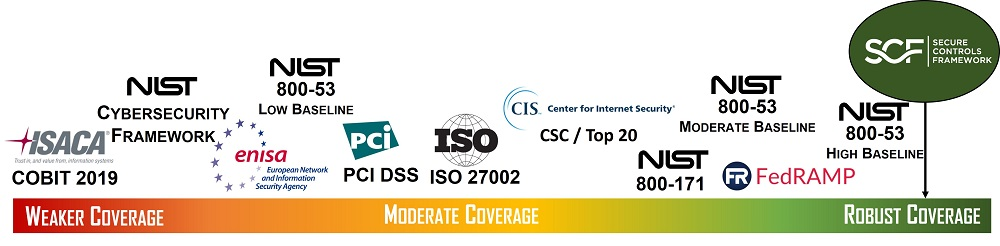 2021.1-dsp-secure-controls-framework-policies-standards-procedures.jpg