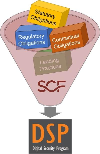 2021.1-dsp-secure-controls-framework.jpg