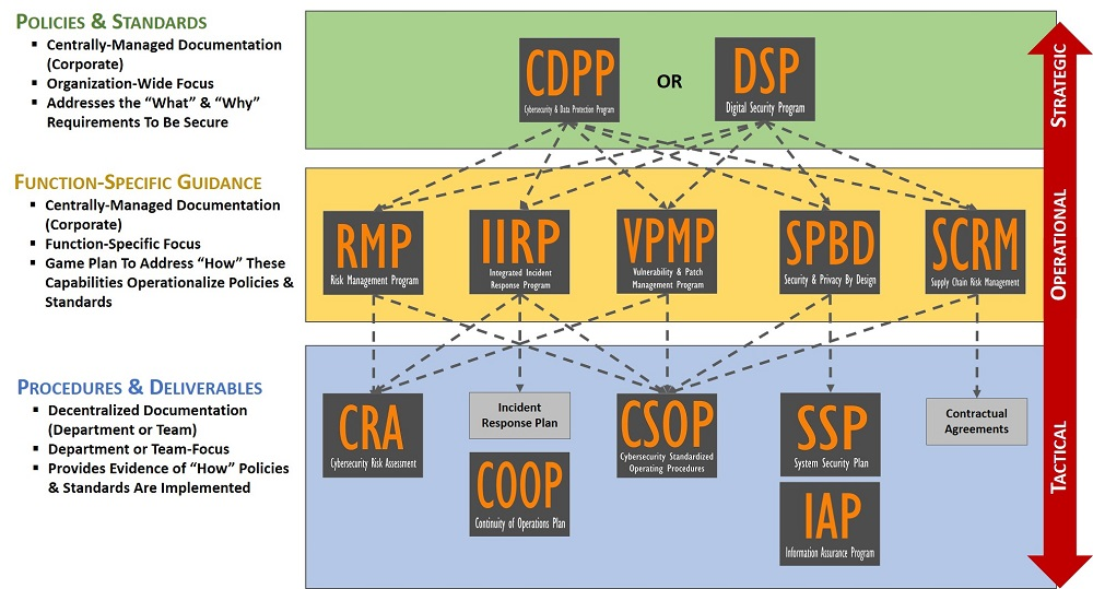 2021.1-swimlane-complianceforge-examples.jpg
