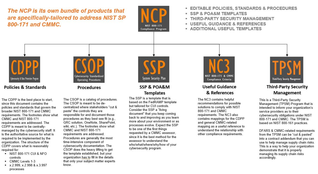 2021.2-nist-800-171-cmmc-compliance-program-overview.jpg