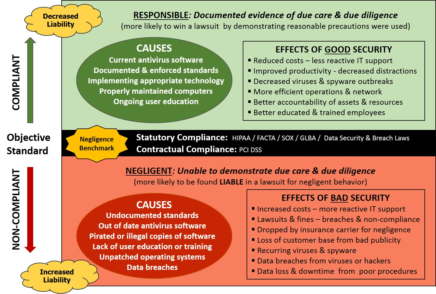 cybersecurity-negligence-understanding-due-care-due-diligence-information-security-documentation.jpg
