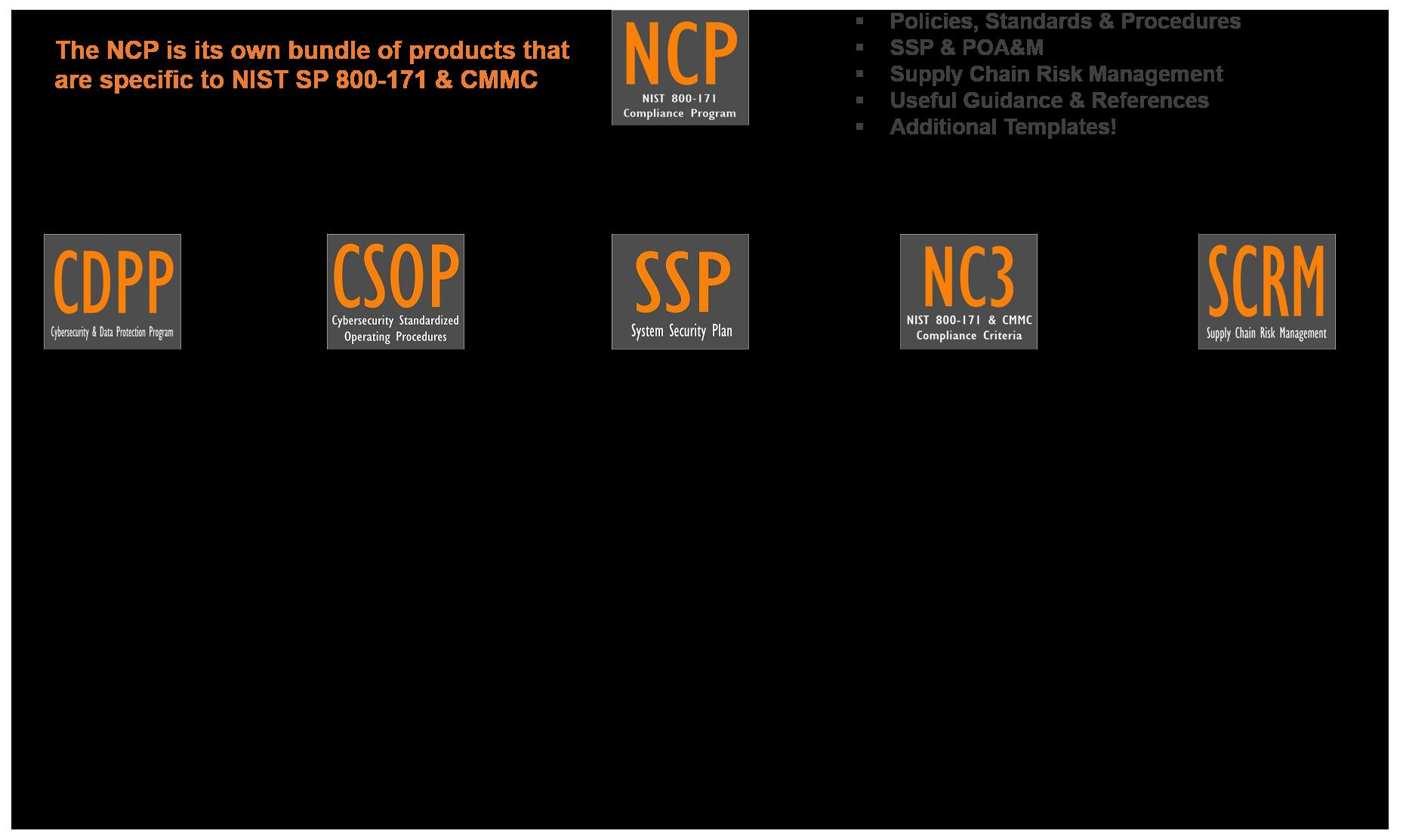 nist-800-171-cmmc-compliance-program-ncp-components.png