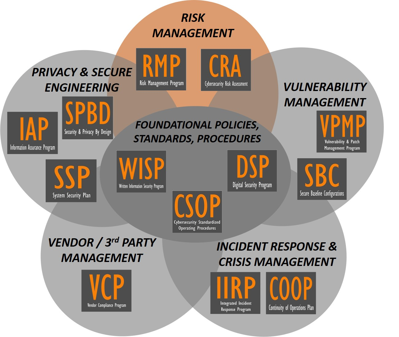 product-selection-2020.1-cybersecurity-audit-preparation-risk-management-program-risk-assessment-template.jpg