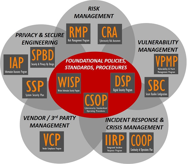 product-selection-2020.1-dsp-scf-cybersecurity-policies-standards-procedures-controls.jpg