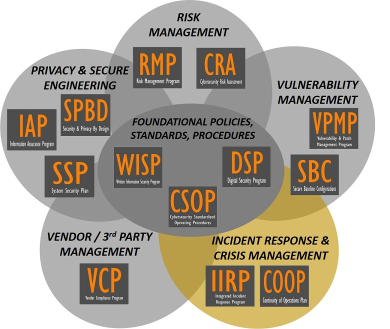product-selection-2020.2-cybersecurity-audit-preparation-incident-response-plan-program-template.jpg