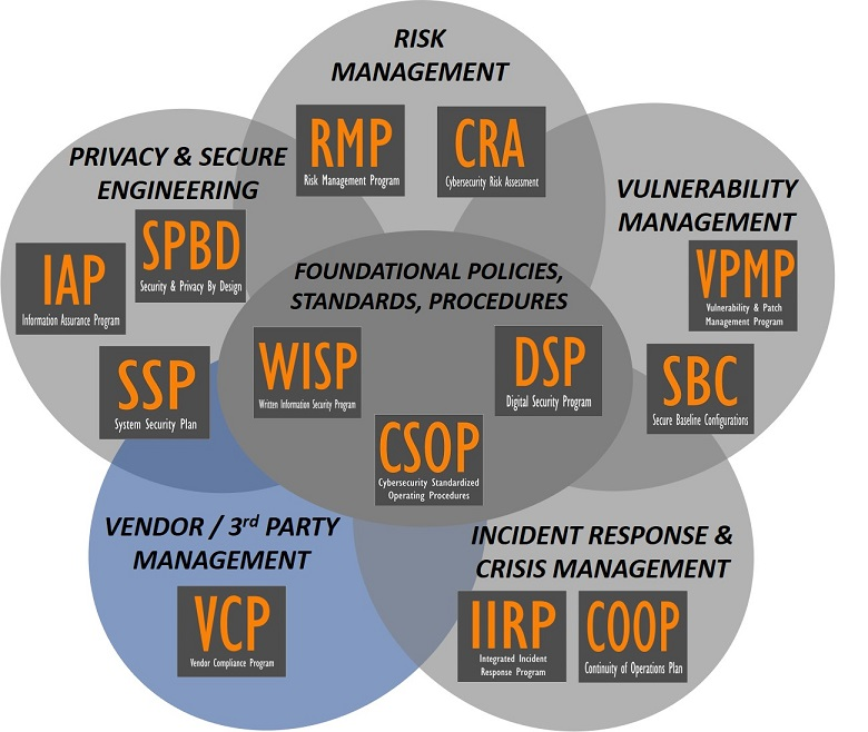 product-selection-2020.2-cybersecurity-audit-preparation-third-party-risk-vendor-management-compliance-program.jpg