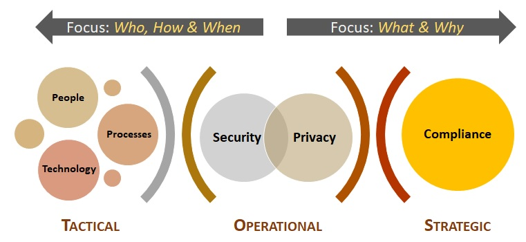 scf-cybersecurity-for-privacy-by-design-strategic-operational-tactical-considerations.jpg
