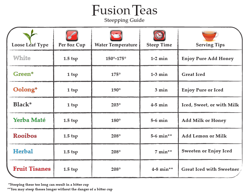 Tea Steep Chart