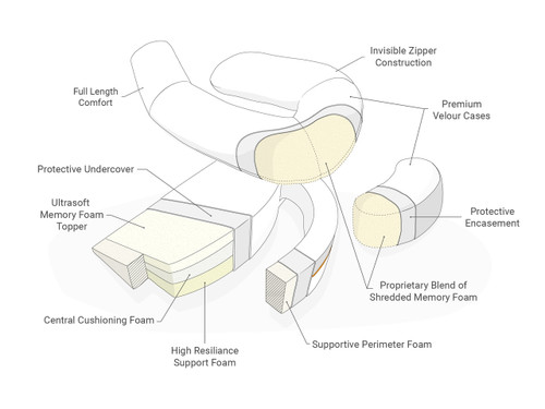 MedCline Reflux Relief System - TAA-Compliant