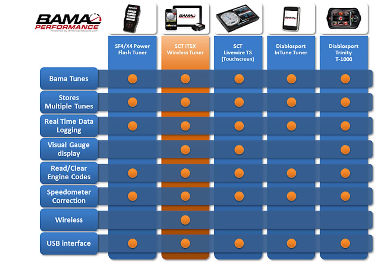 Bama iTSX Wireless Tuner w/ 3 Free Custom Tunes (05-10 GT)