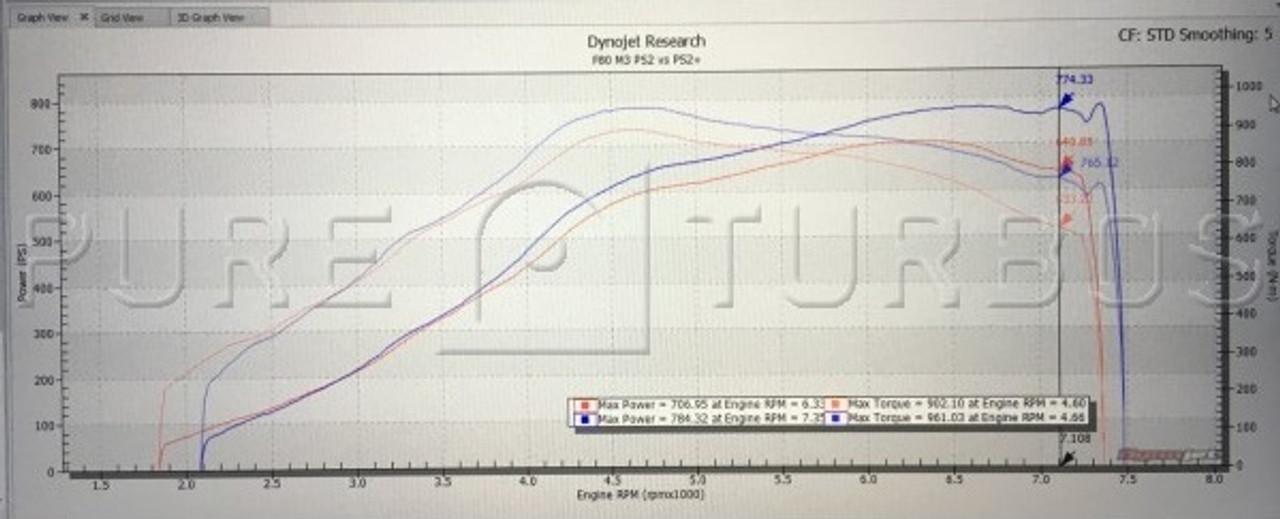 Pure Turbo BMW M3/M4 S55 PURE Stage 2+ Upgrade Turbos
