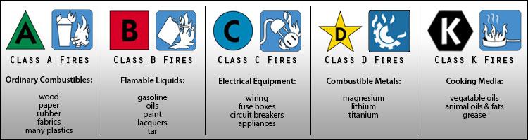 UL Fire Classification Ratings Chart