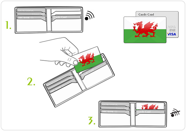 Welsh Flag - Contactless Protection Myne Card wallet instructions