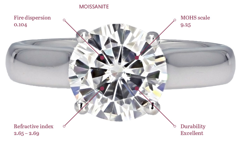 moissanite_ring