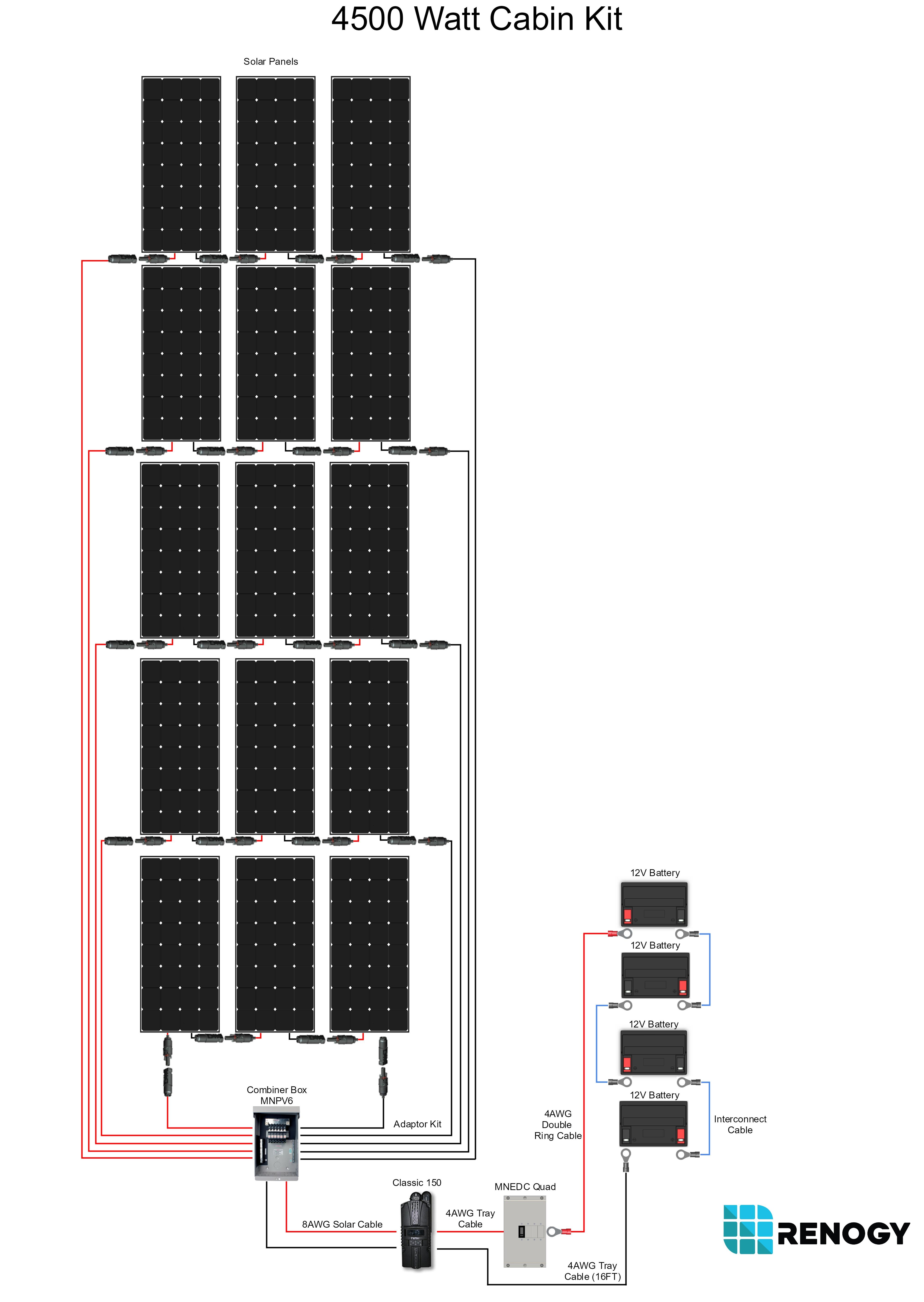 4500-watt-cabin-kit-with-300w-mono.jpg
