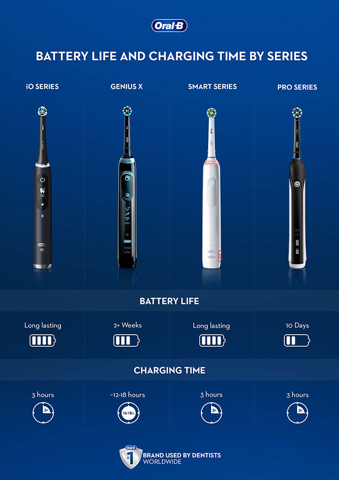 oral-b-uk-charge-indicators-by-series-infographic-700x991.jpg
