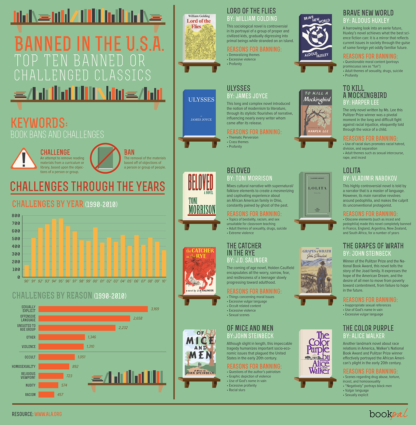 Banned Books Infographic from Book-Pal.com