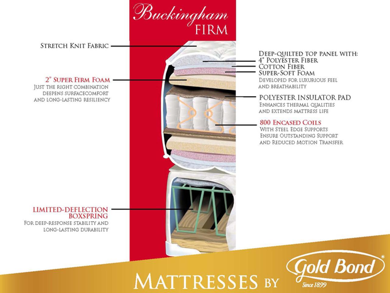 Gold Bond Buckingham Firm Mattress Bedroom Source