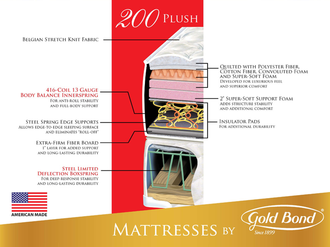 Gold Bond Comfort Collection 200 Plush Mattress Bedroom Source