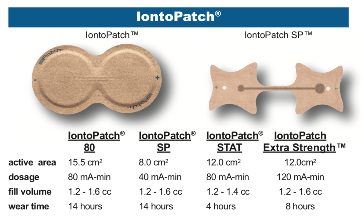 iontopatch-chart-sourceortho.png