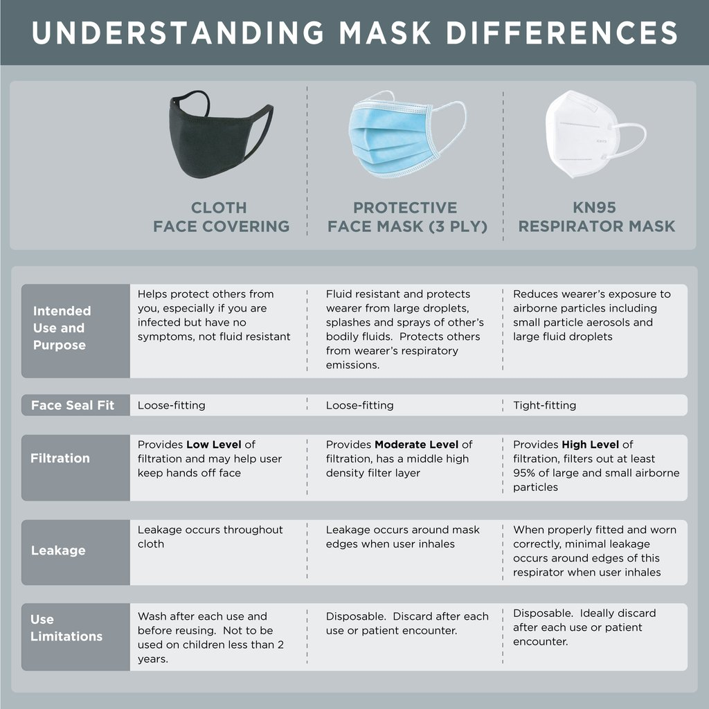 masks-comparison-chart-bb8aae58-9970-4493-aff1-8e4d4d590727-1024x1024.jpg