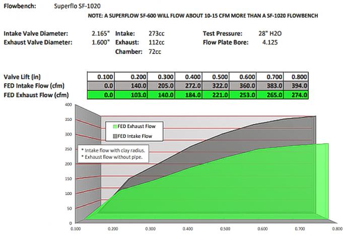 M311 Chart