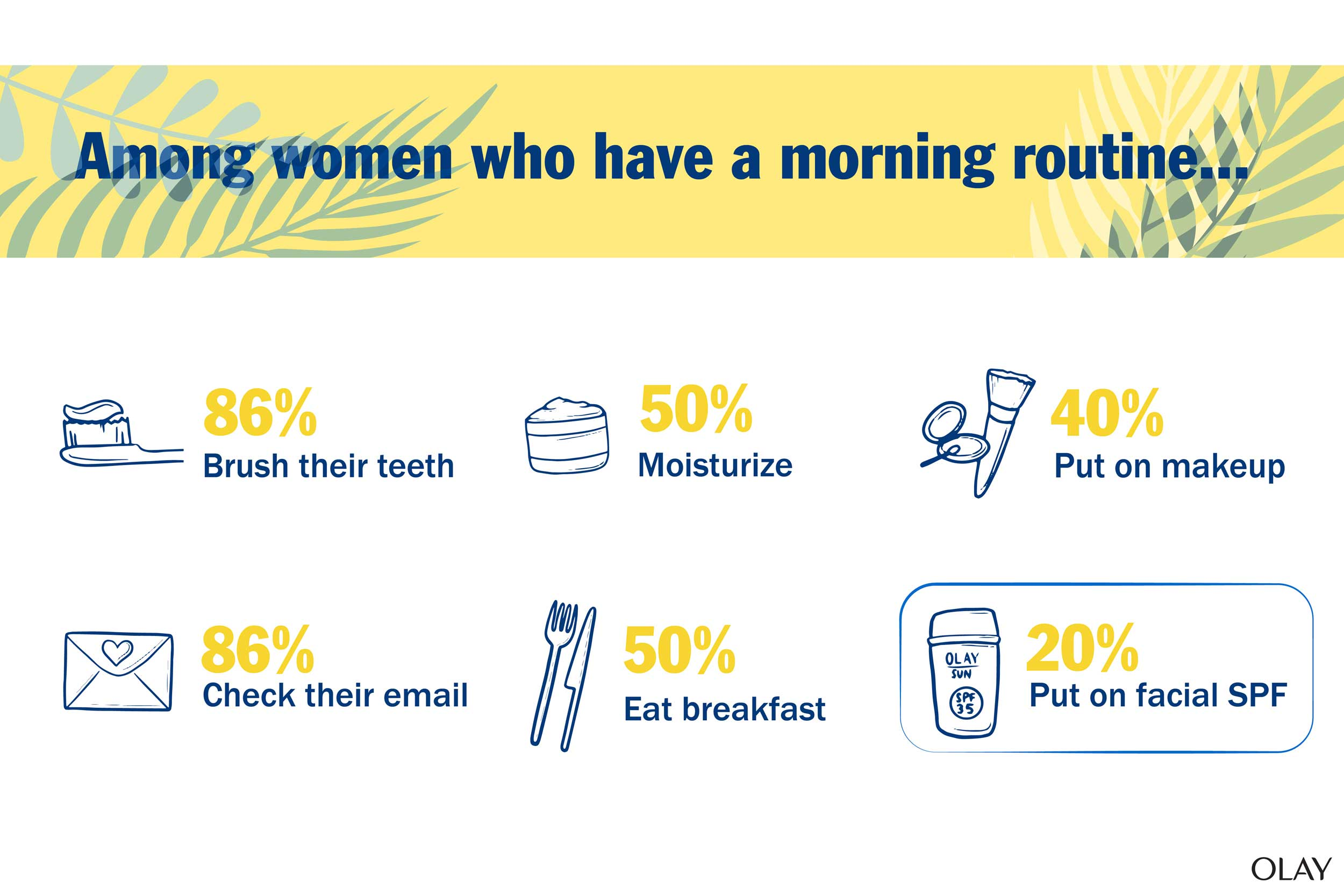 Info Graphic morning Routine