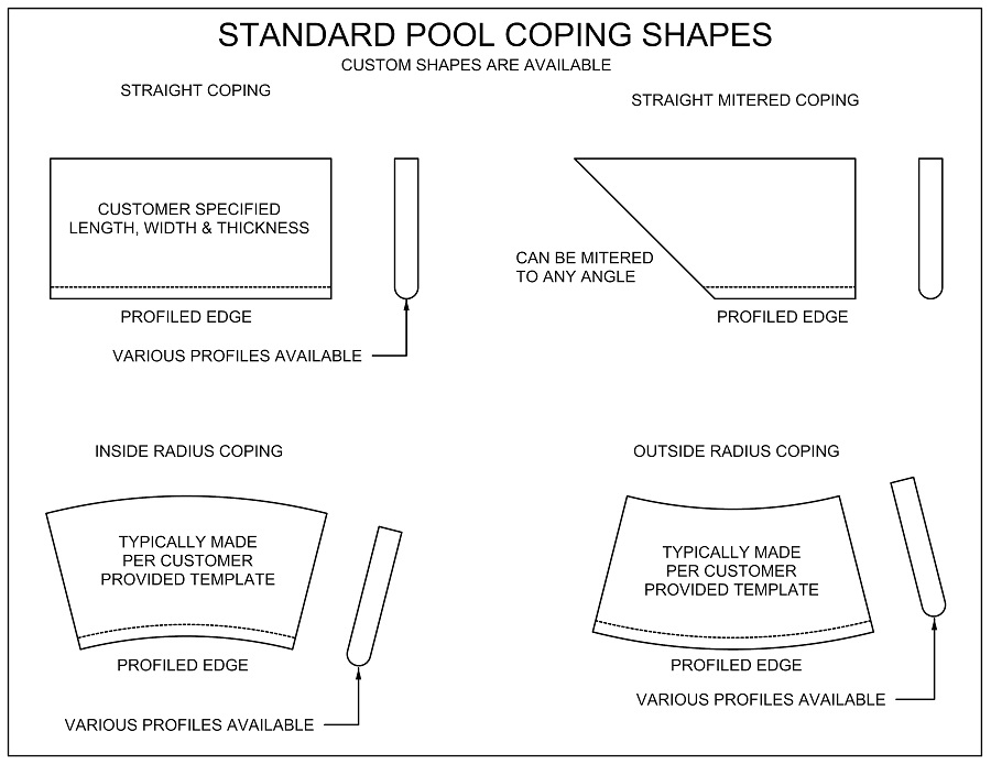 swimming pool and spa coping shapes, straight, radius, mitered, by template