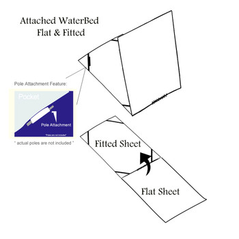 How Flat and Fitted Sheets Are Attached in a Waterbed Sheets