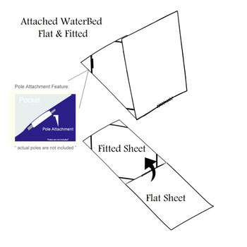 How Flat and Fitted Sheets Are Attached in a Water bed Sheets sets
